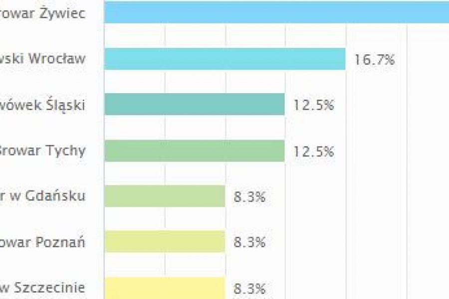 Zabytkowe Etykiety Polskich Piw: Wyniki pierwszego głosowania